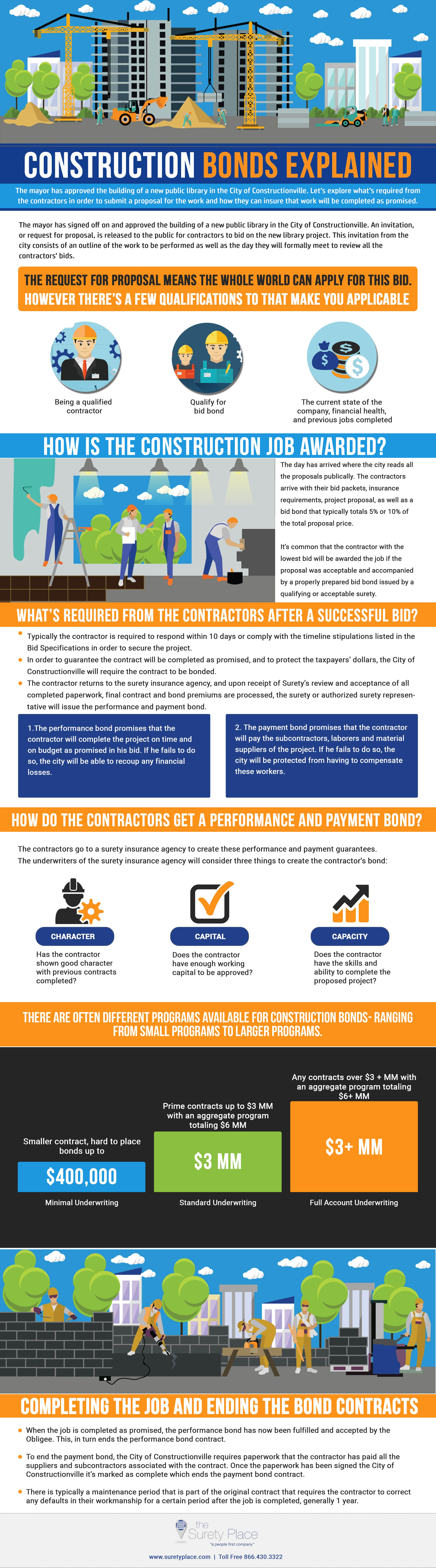 Performance Bond Infographic